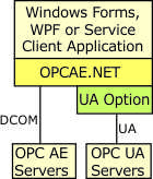 UA Option for OPCAE.NET