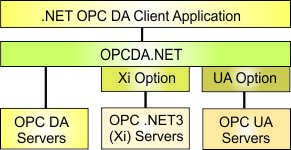 Option for OPCDA.NET