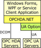 Option for OPCHDA.NET